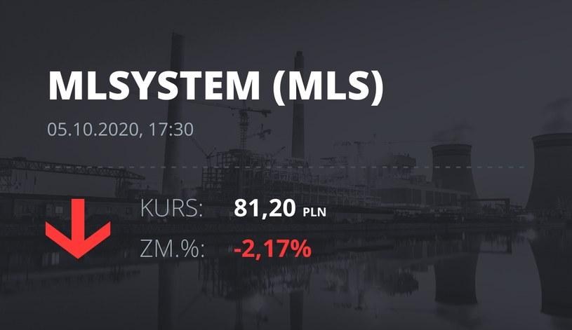 Notowania akcji spółki ML System S.A. z 5 października 2020 roku