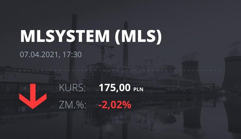 Notowania akcji spółki ML System S.A. z 7 kwietnia 2021 roku