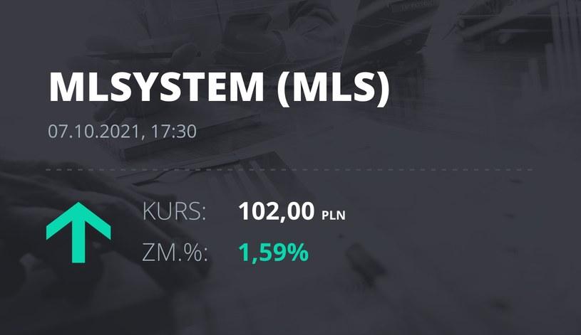 Notowania akcji spółki ML System S.A. z 7 października 2021 roku