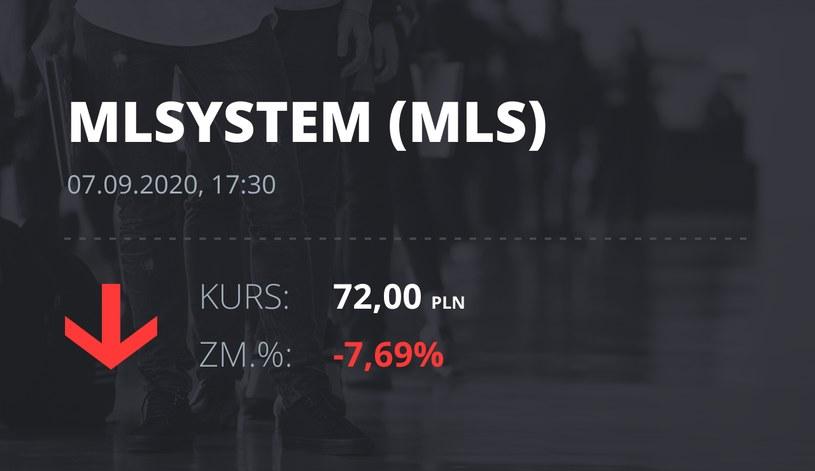 Notowania akcji spółki ML System S.A. z 7 września 2020 roku