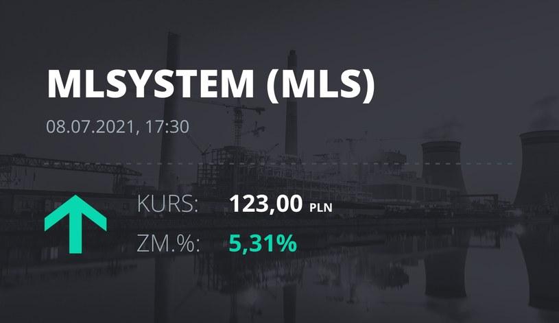 Notowania akcji spółki ML System S.A. z 8 lipca 2021 roku