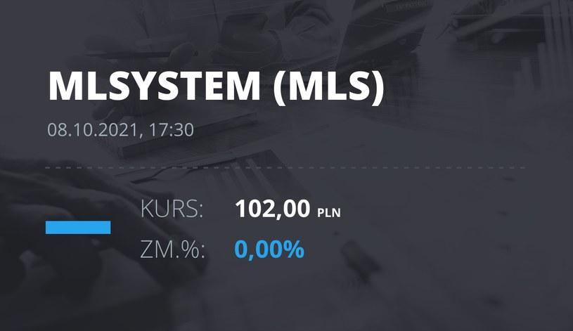 Notowania akcji spółki ML System S.A. z 8 października 2021 roku