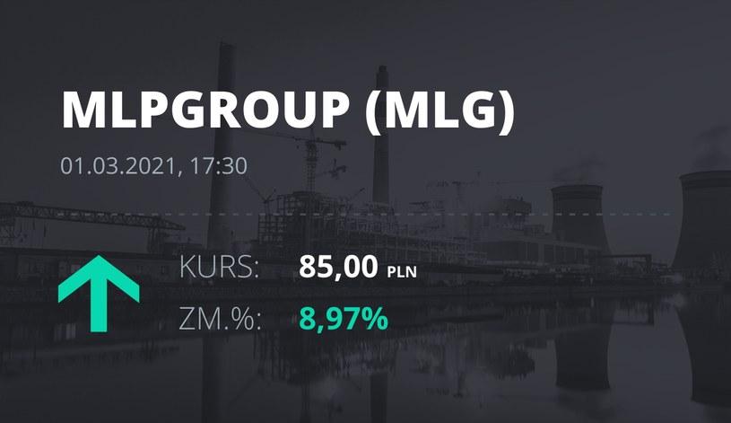 Notowania akcji spółki MLP Group z 1 marca 2021 roku