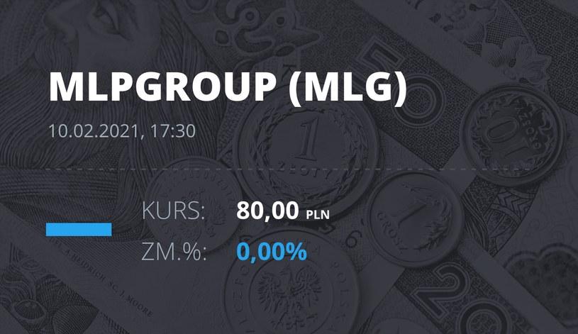 Notowania akcji spółki MLP Group z 10 lutego 2021 roku
