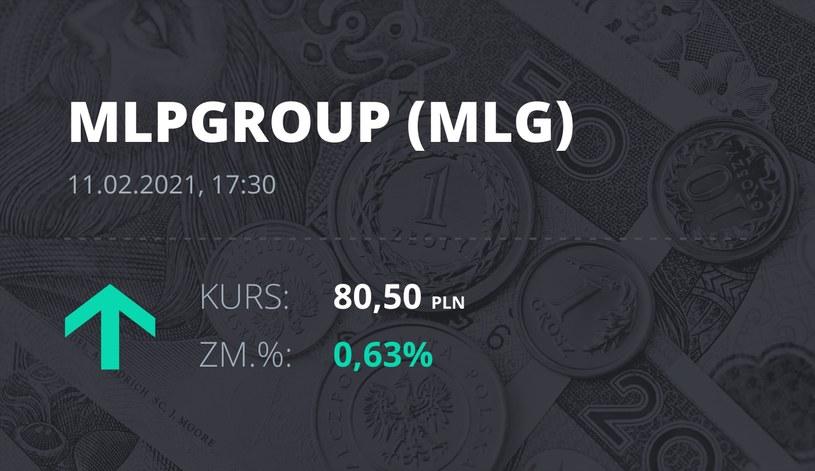 Notowania akcji spółki MLP Group z 11 lutego 2021 roku