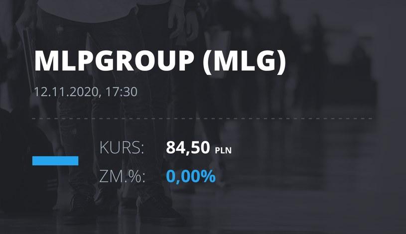 Notowania akcji spółki MLP Group z 12 listopada 2020 roku