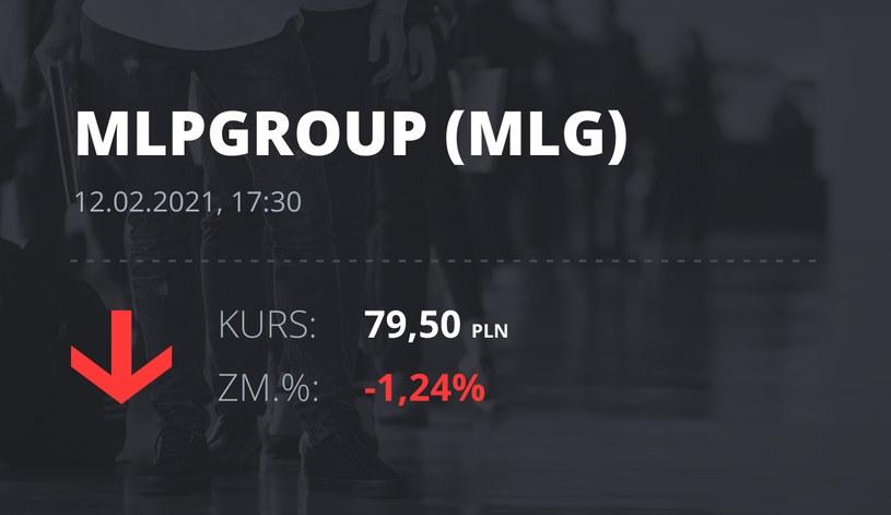 Notowania akcji spółki MLP Group z 12 lutego 2021 roku