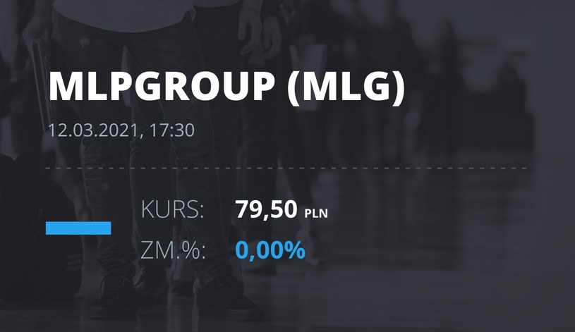 Notowania akcji spółki MLP Group z 12 marca 2021 roku