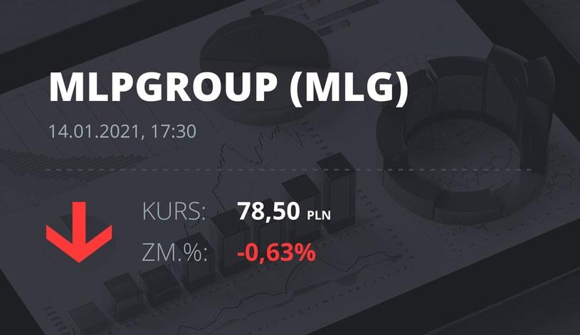 Notowania akcji spółki MLP Group z 14 stycznia 2021 roku