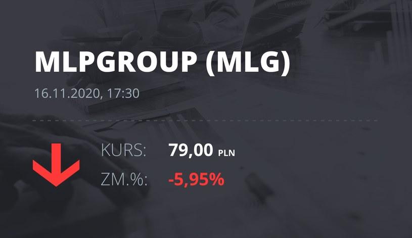 Notowania akcji spółki MLP Group z 16 listopada 2020 roku