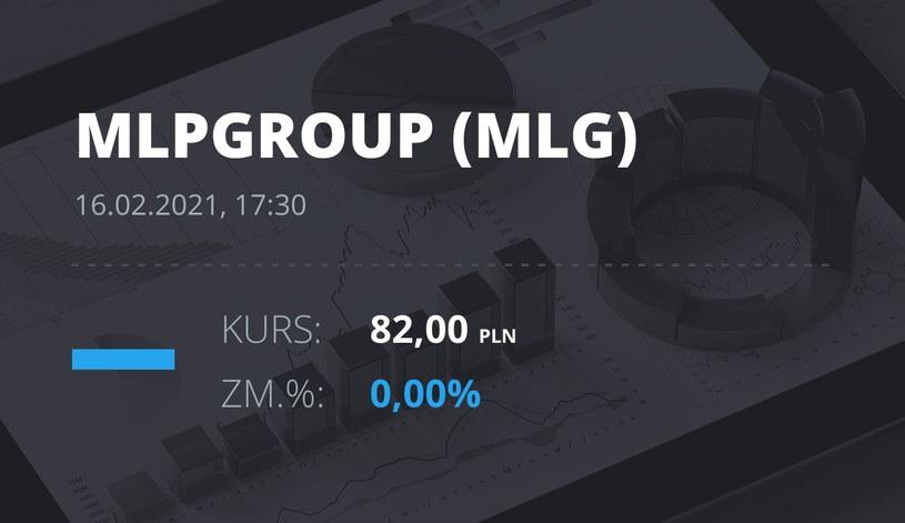 Notowania akcji spółki MLP Group z 16 lutego 2021 roku