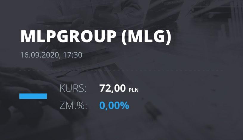 Notowania akcji spółki MLP Group z 16 września 2020 roku