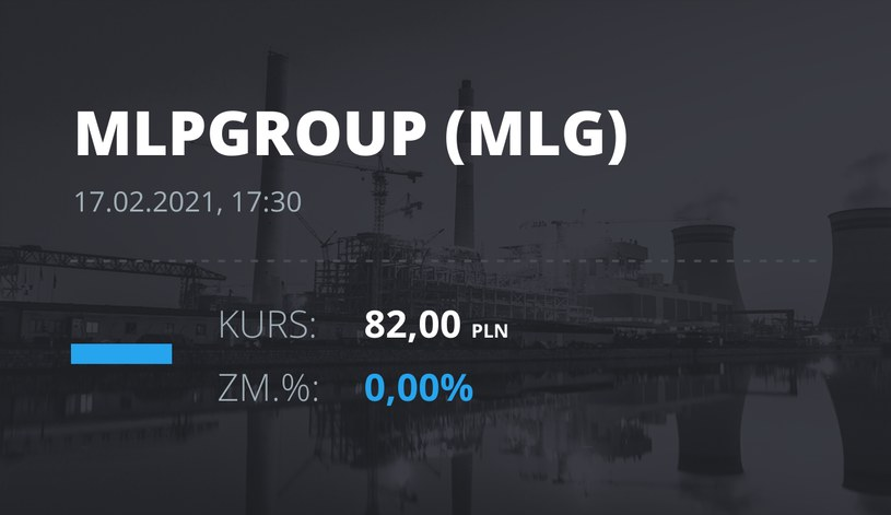 Notowania akcji spółki MLP Group z 17 lutego 2021 roku