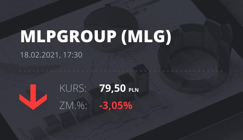 Notowania akcji spółki MLP Group z 18 lutego 2021 roku