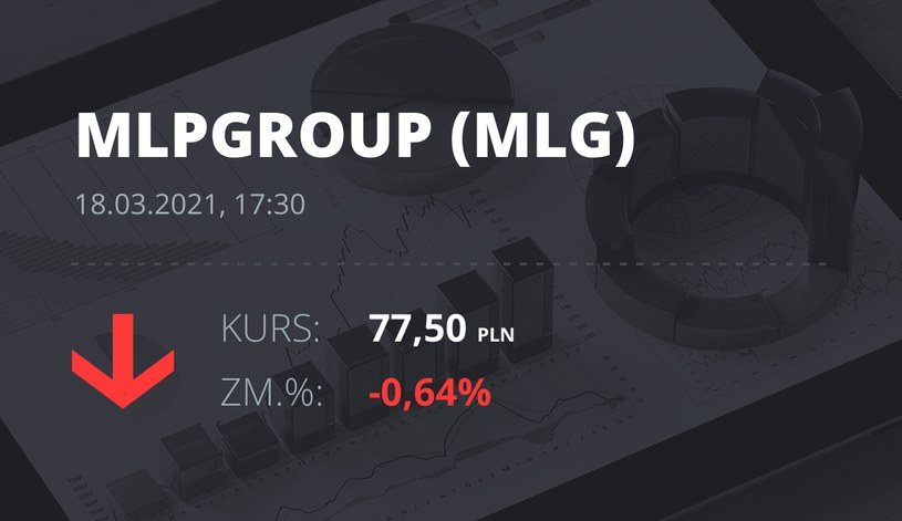 Notowania akcji spółki MLP Group z 18 marca 2021 roku