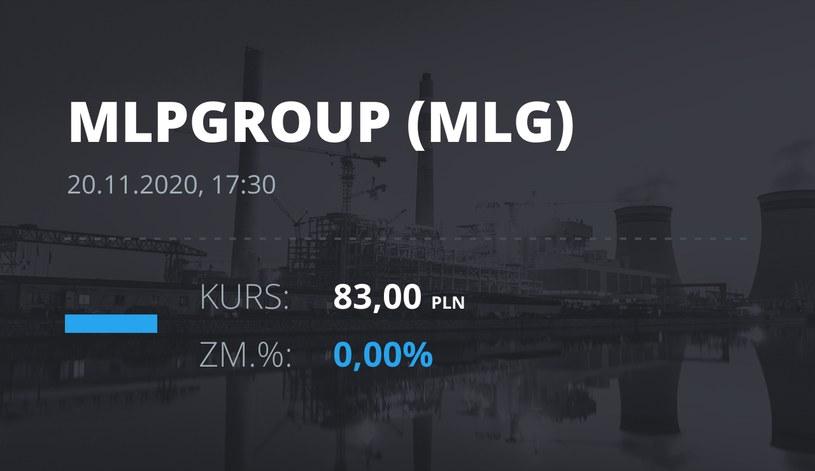 Notowania akcji spółki MLP Group z 20 listopada 2020 roku