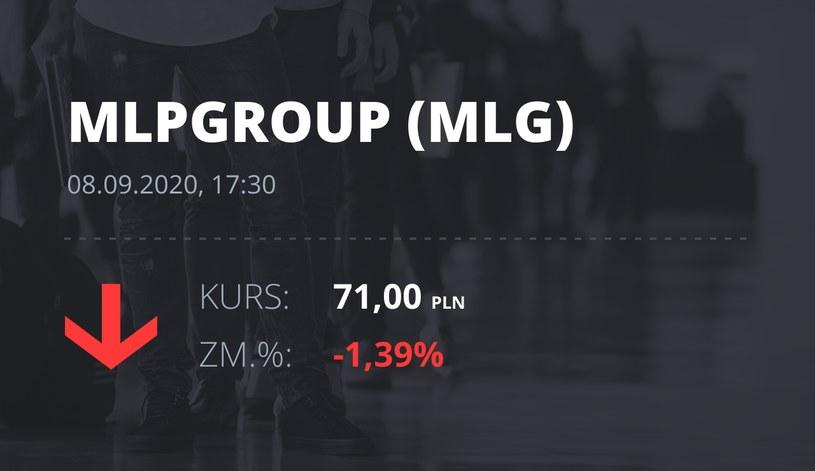 Notowania akcji spółki MLP Group z 8 września 2020 roku