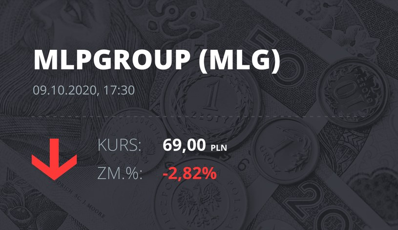 Notowania akcji spółki MLP Group z 9 października 2020 roku