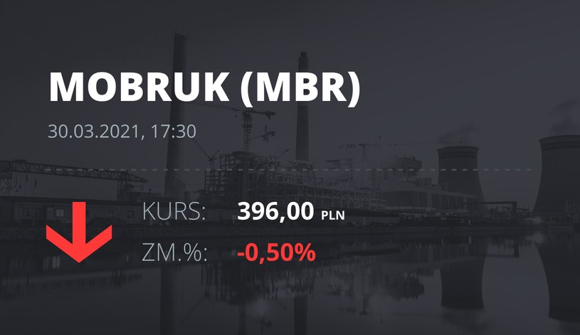 Notowania akcji spółki Mo-BRUK Zakład Odzysku Odpadów S.A. z 30 marca 2021 roku
