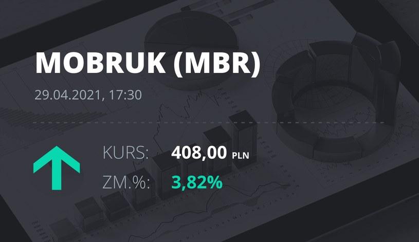 Notowania akcji spółki Mo-BRUK Zakład Odzysku Odpadów S.A. z 29 kwietnia 2021 roku