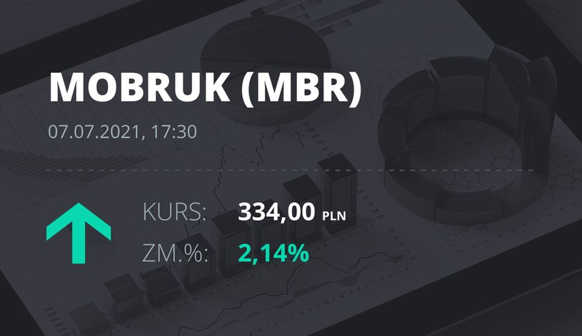 Notowania akcji spółki Mo-BRUK Zakład Odzysku Odpadów S.A. z 7 lipca 2021 roku