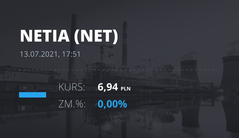 Notowania akcji spółki Netia z 13 lipca 2021 roku