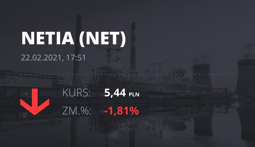 Notowania akcji spółki Netia z 22 lutego 2021 roku