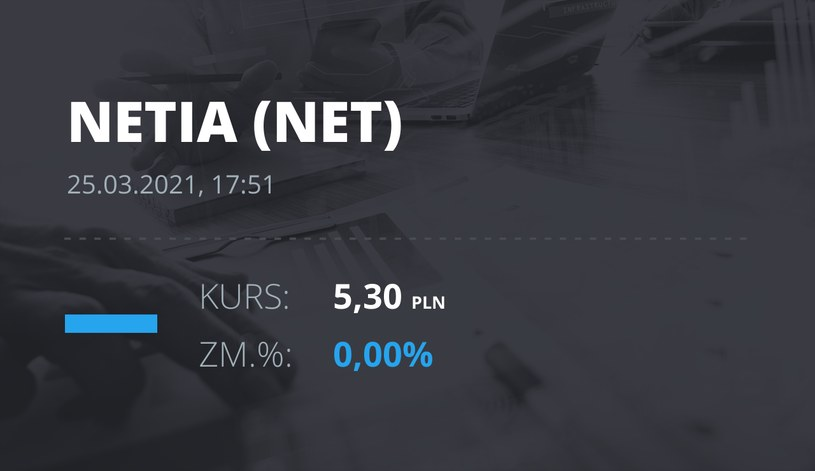 Notowania akcji spółki Netia z 25 marca 2021 roku