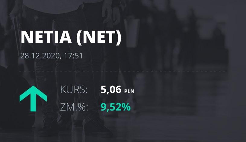 Notowania akcji spółki Netia z 28 grudnia 2020 roku