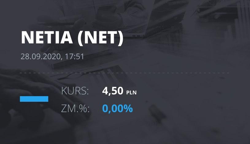 Notowania akcji spółki Netia z 28 września 2020 roku