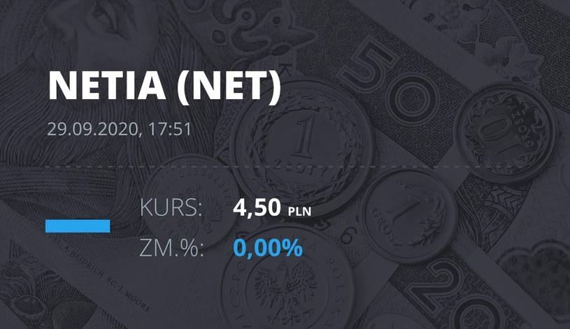 Notowania akcji spółki Netia z 29 września 2020 roku