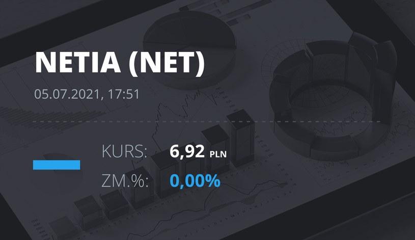Notowania akcji spółki Netia z 5 lipca 2021 roku
