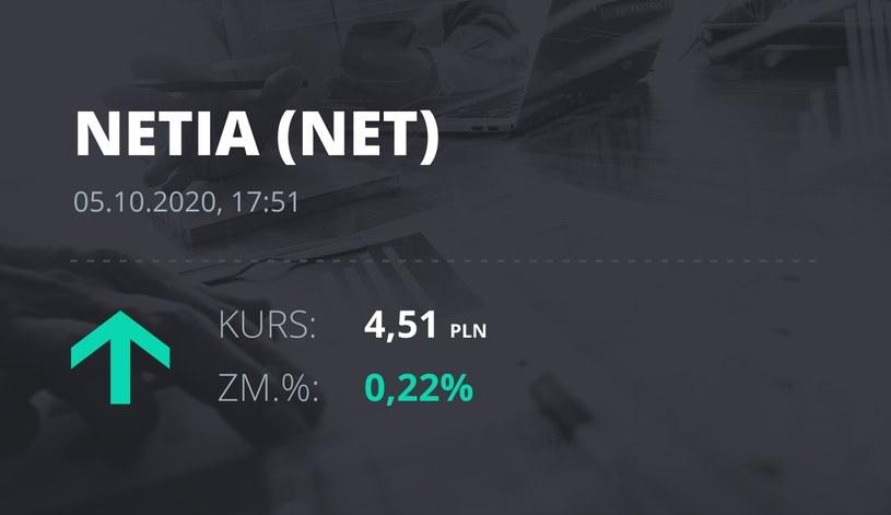Notowania akcji spółki Netia z 5 października 2020 roku