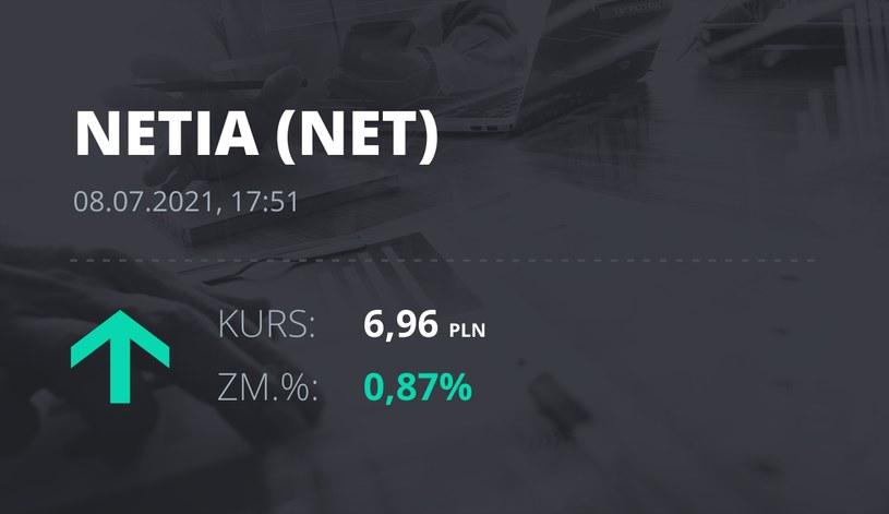Notowania akcji spółki Netia z 8 lipca 2021 roku
