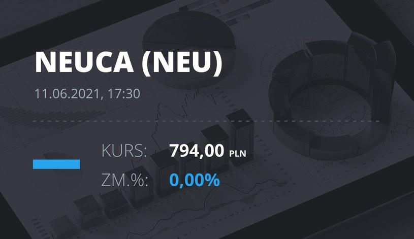 Notowania akcji spółki Neuca z 11 czerwca 2021 roku