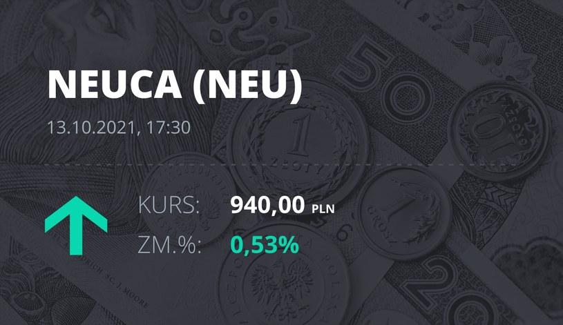 Notowania akcji spółki Neuca z 13 października 2021 roku