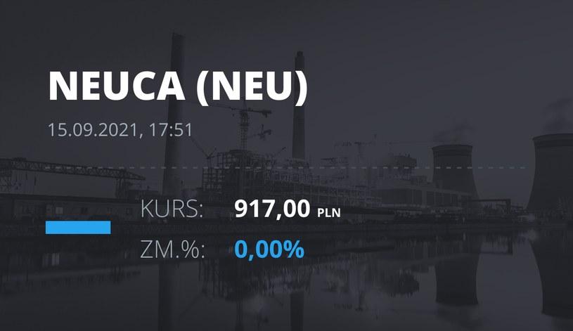 Notowania akcji spółki Neuca z 15 września 2021 roku