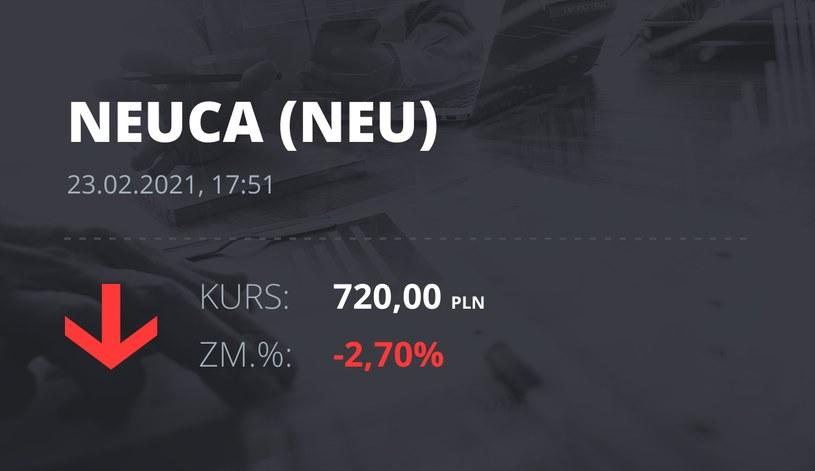 Notowania akcji spółki Neuca z 23 lutego 2021 roku