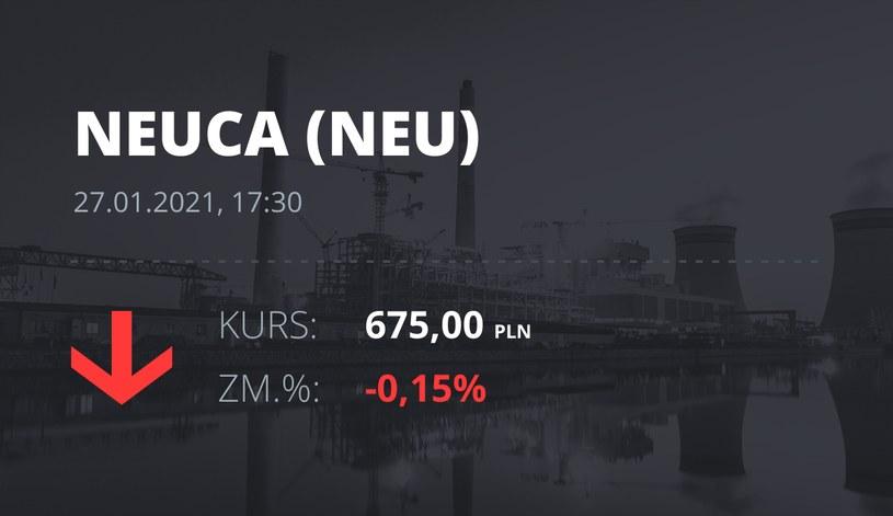 Notowania akcji spółki Neuca z 27 stycznia 2021 roku