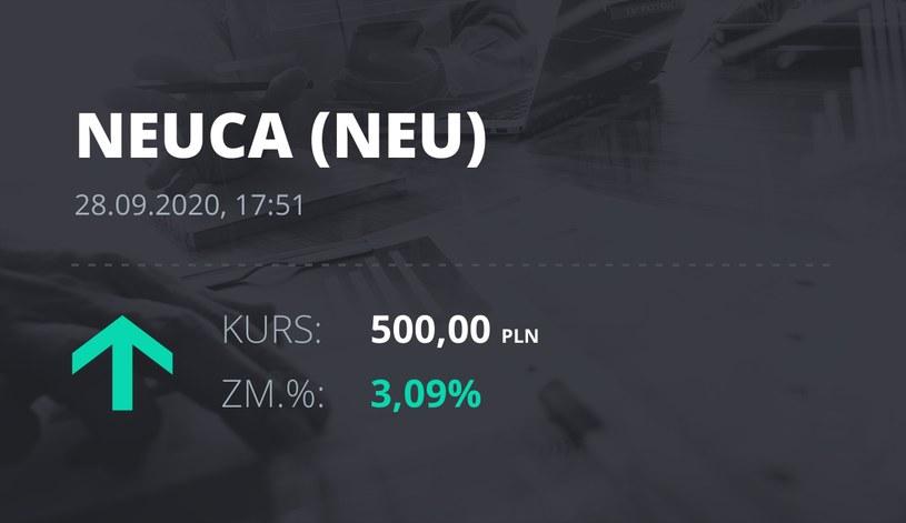 Notowania akcji spółki Neuca z 28 września 2020 roku