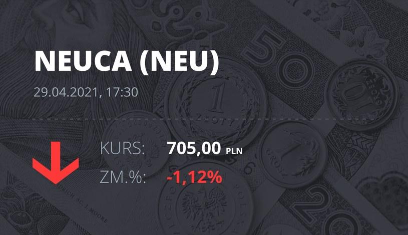 Notowania akcji spółki Neuca z 29 kwietnia 2021 roku