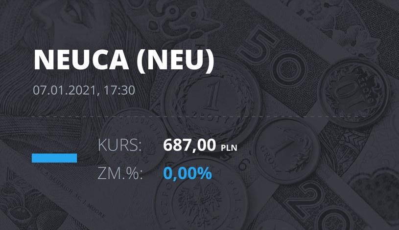 Notowania akcji spółki Neuca z 7 stycznia 2021 roku