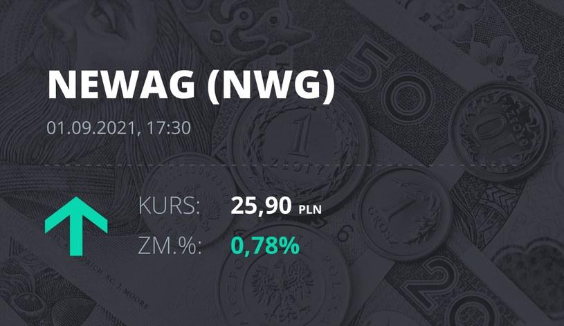 Notowania akcji spółki Newag z 1 września 2021 roku