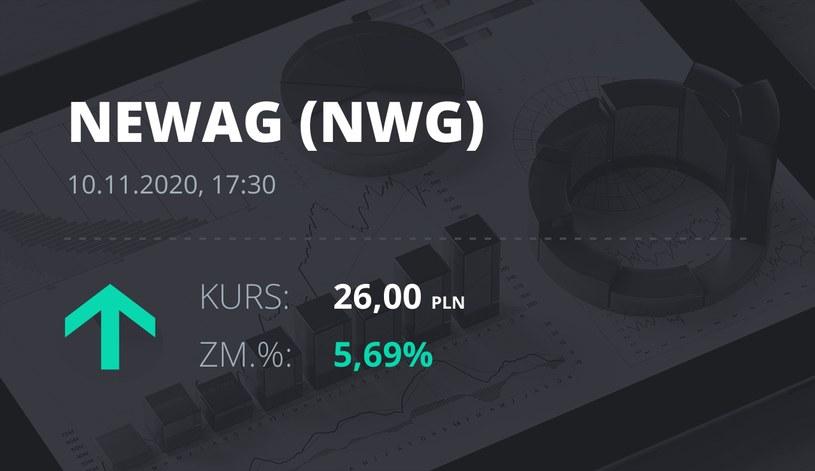 Notowania akcji spółki Newag z 10 listopada 2020 roku