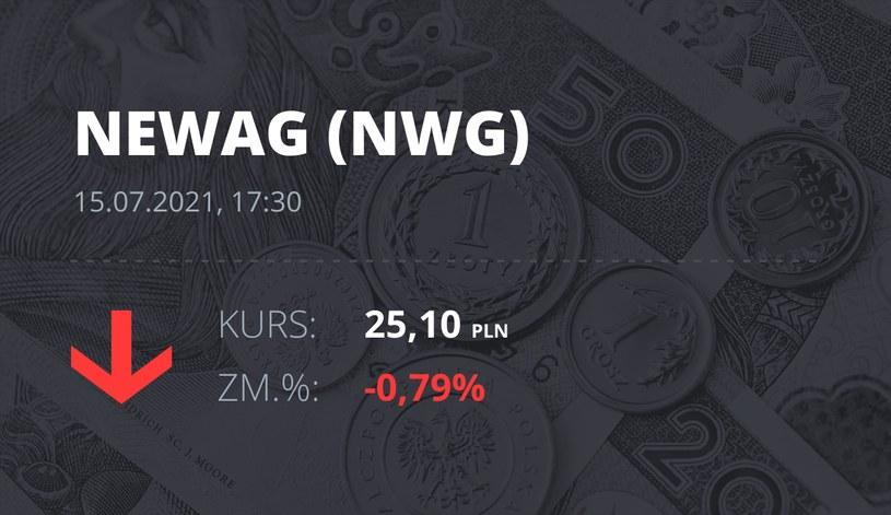 Notowania akcji spółki Newag z 15 lipca 2021 roku