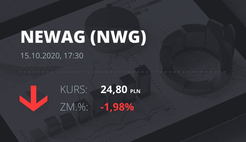 Notowania akcji spółki Newag z 15 października 2020 roku
