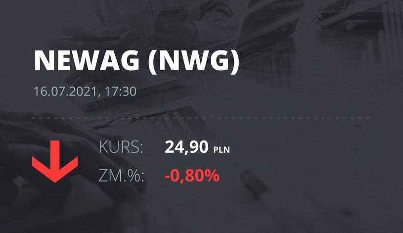 Notowania akcji spółki Newag z 16 lipca 2021 roku