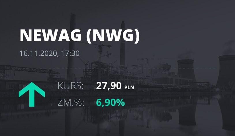 Notowania akcji spółki Newag z 16 listopada 2020 roku