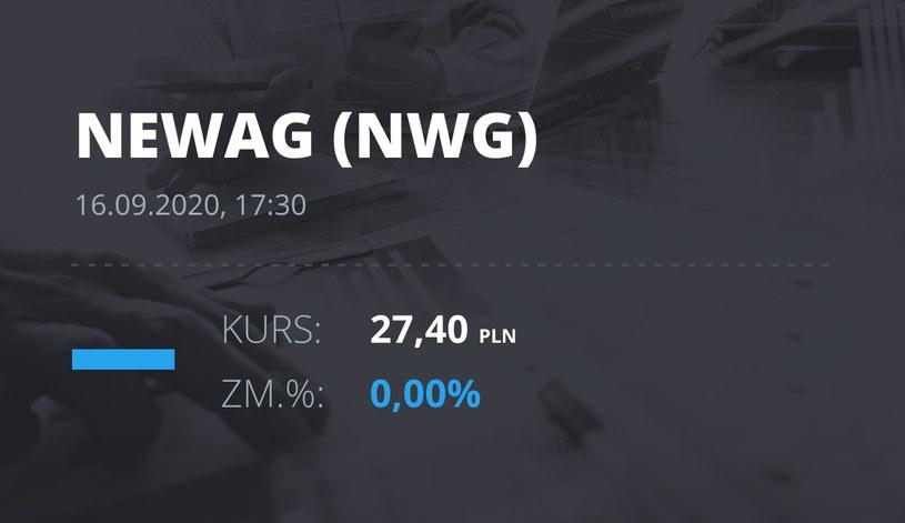 Notowania akcji spółki Newag z 16 września 2020 roku