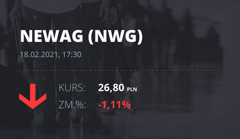 Notowania akcji spółki Newag z 18 lutego 2021 roku